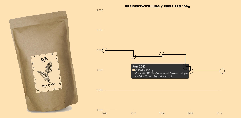 05_Preisentwicklung-Chiasamen